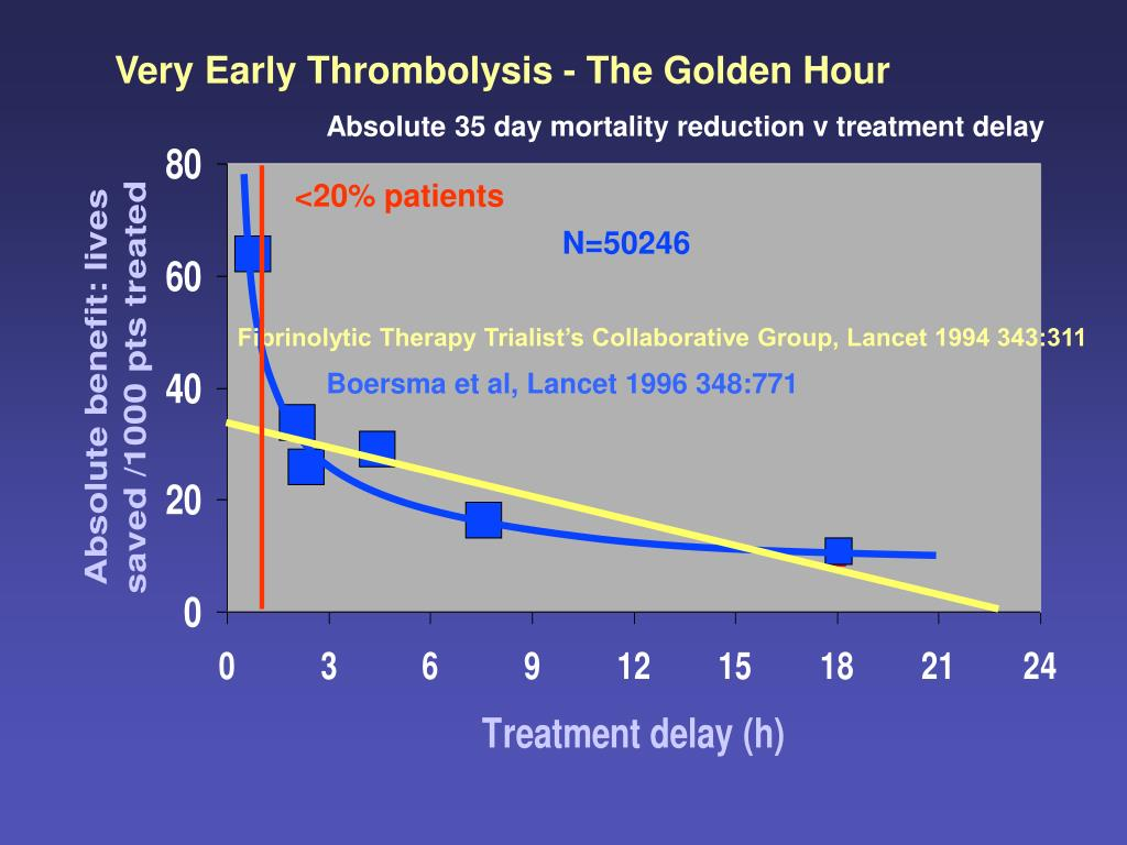 Very Early Thrombolysis - The Golden Hour