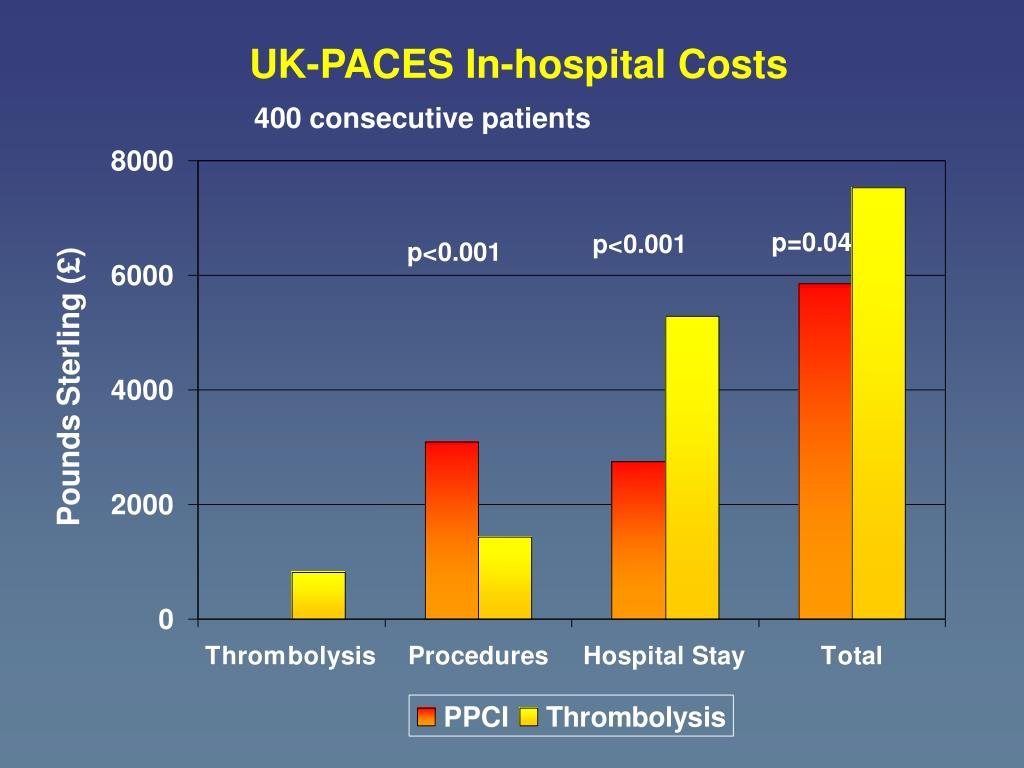 UK-PACES In-hospital Costs