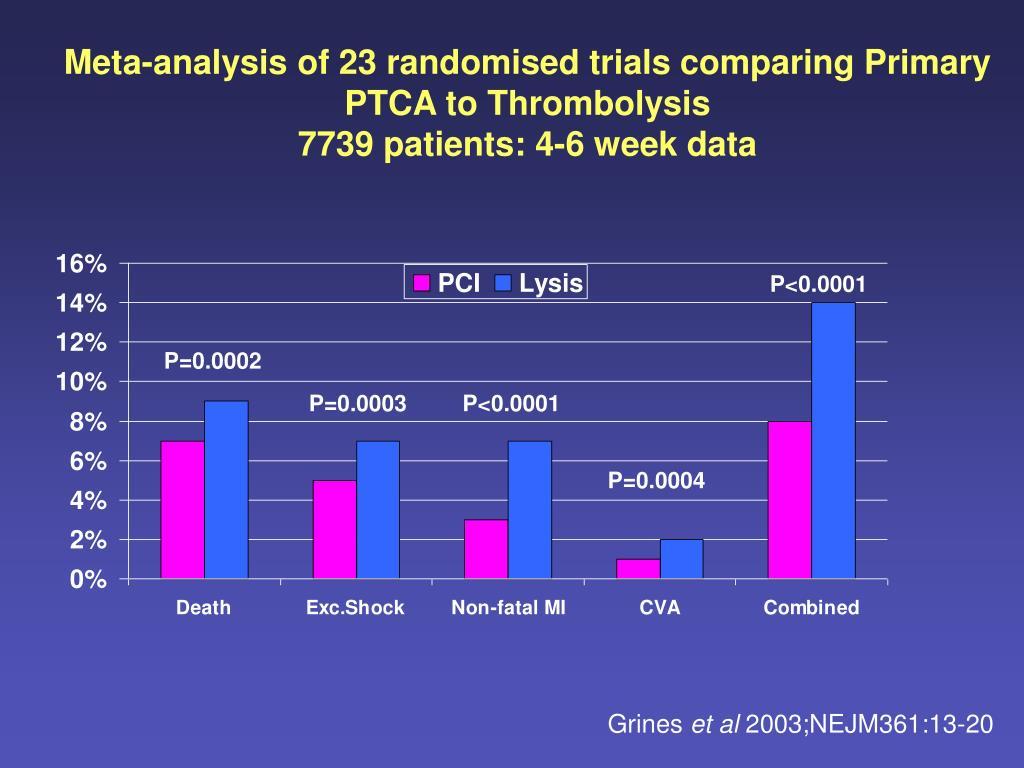 Meta-analysis of 23 randomised trials comparing Primary PTCA to Thrombolysis