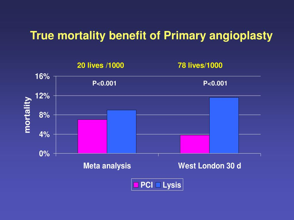 True mortality benefit of Primary angioplasty