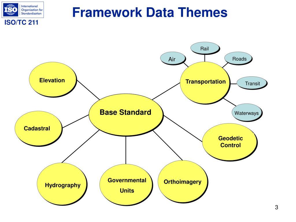 Framework Data Themes