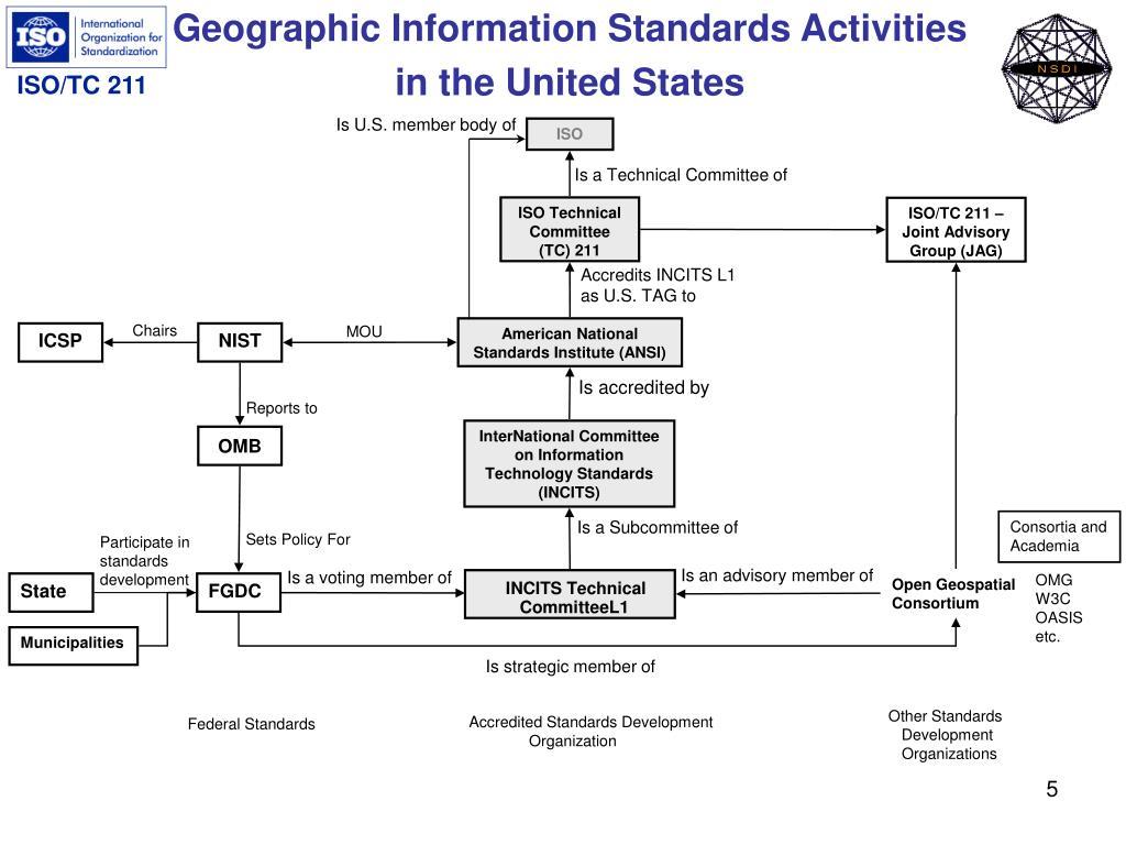 Geographic Information Standards Activities