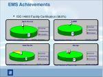 ems achievements