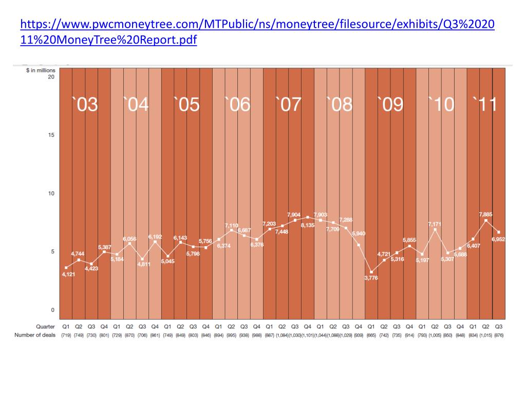 https://www.pwcmoneytree.com/MTPublic/ns/moneytree/filesource/exhibits/Q3%202011%20MoneyTree%20Report.pdf