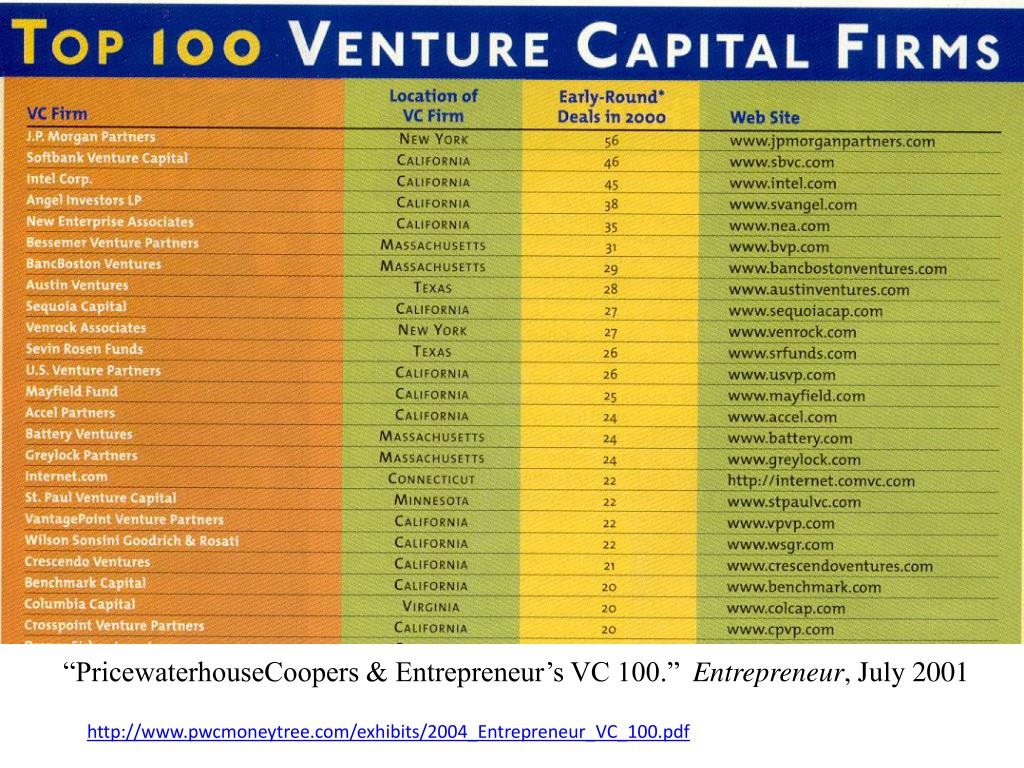 """PricewaterhouseCoopers & Entrepreneur's VC 100."""