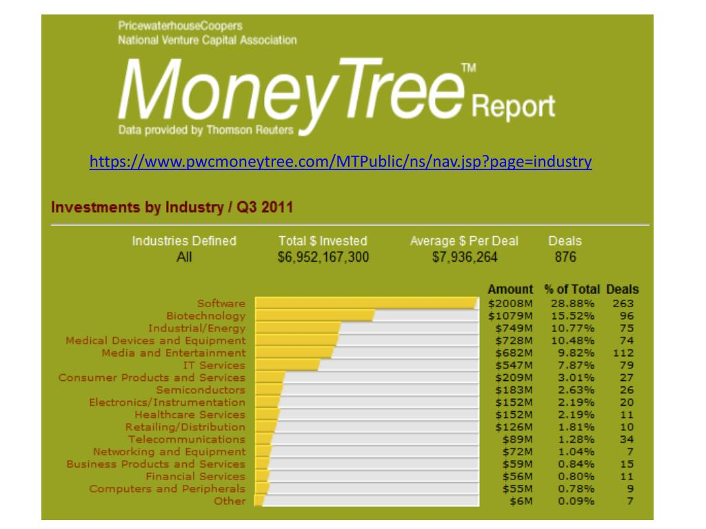 https://www.pwcmoneytree.com/MTPublic/ns/nav.jsp?page=industry