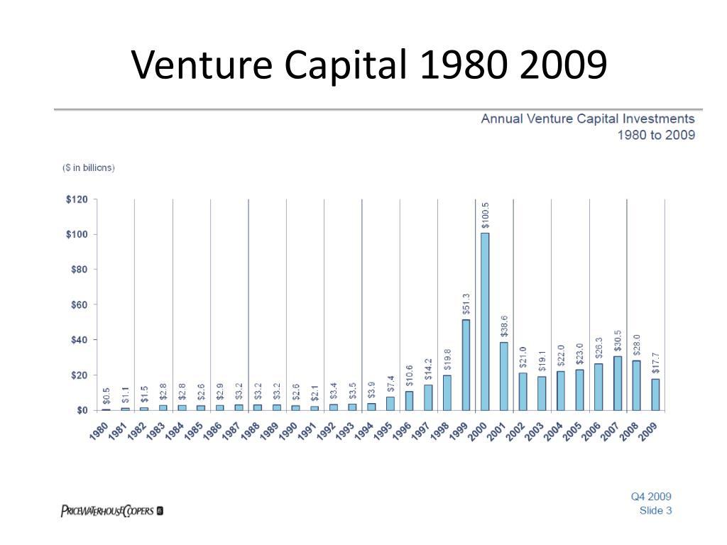 Venture Capital 1980 2009