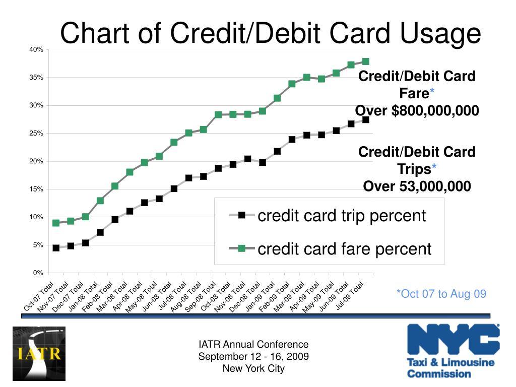Chart of Credit/Debit Card Usage