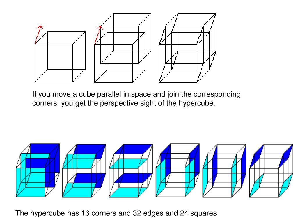 If you move a cube parallel in space and join the corresponding corners, you get the perspective sight of the hypercube.