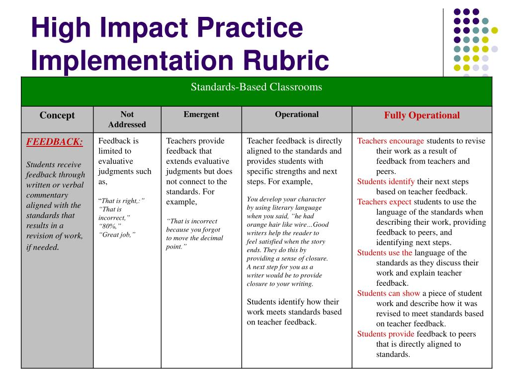 High Impact Practice Implementation Rubric