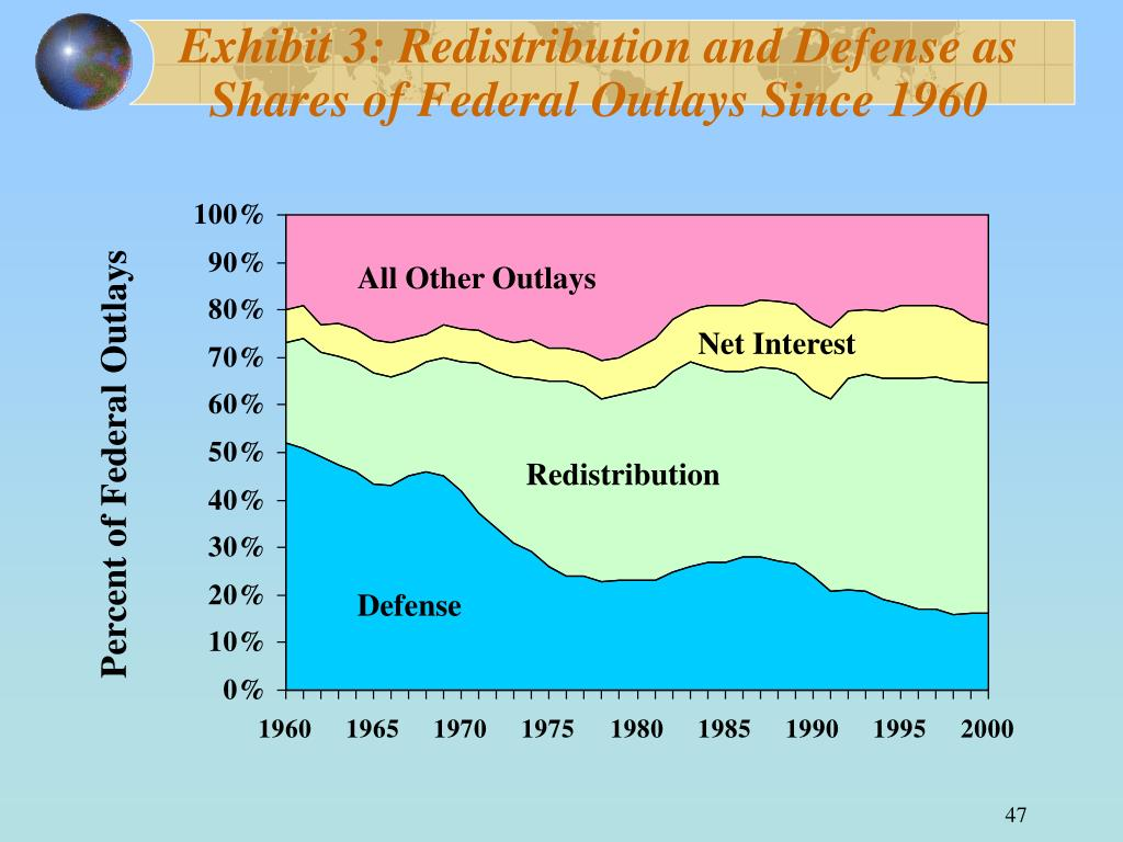 Exhibit 3: Redistribution and Defense as Shares of Federal Outlays Since 1960