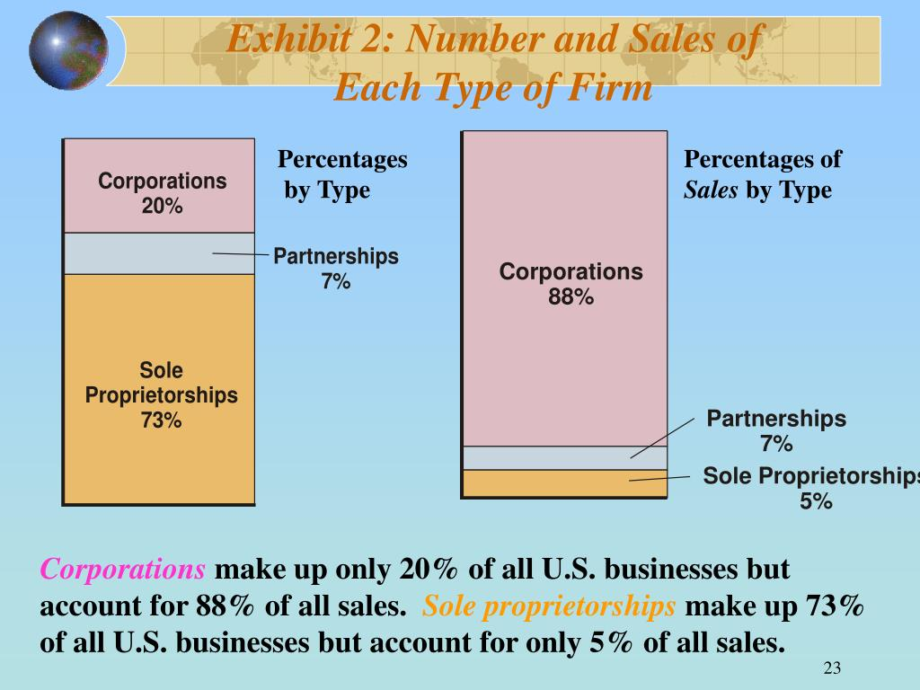 Exhibit 2: Number and Sales of