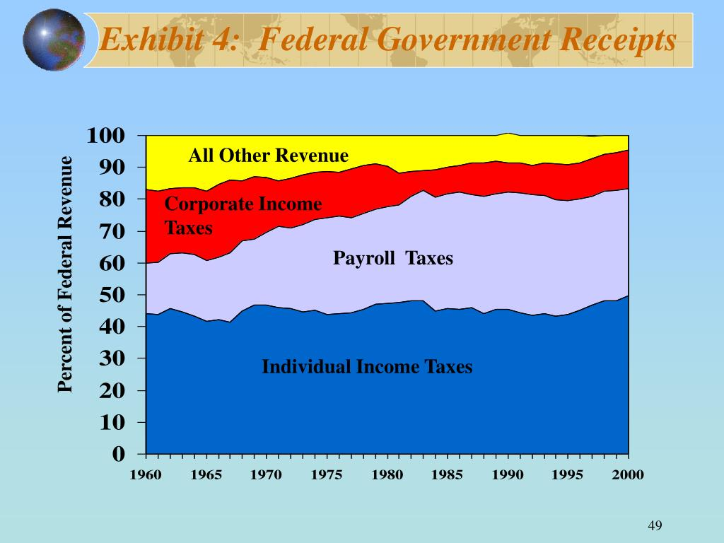 Exhibit 4:  Federal Government Receipts