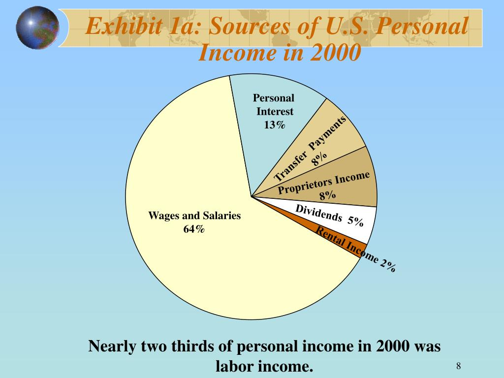 Exhibit 1a: Sources of U.S. Personal