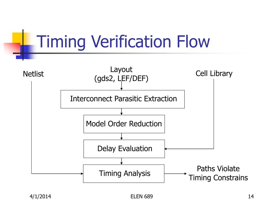 Timing Verification Flow