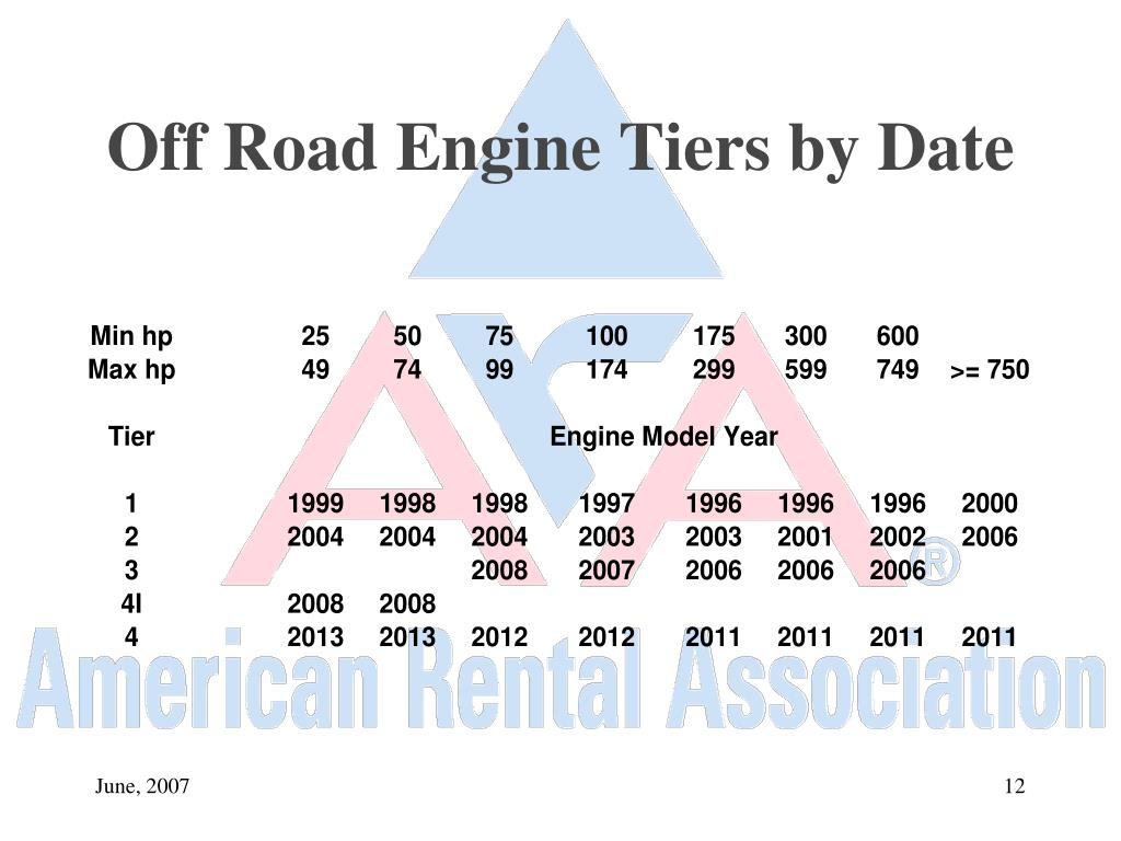 Off Road Engine Tiers by Date