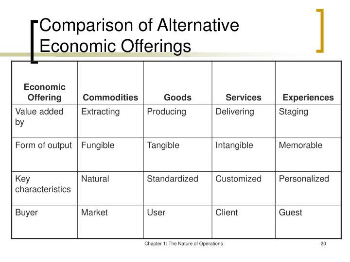 Comparison of Alternative Economic Offerings