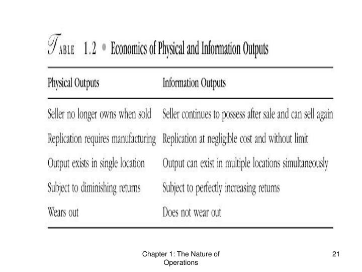 Chapter 1: The Nature of Operations