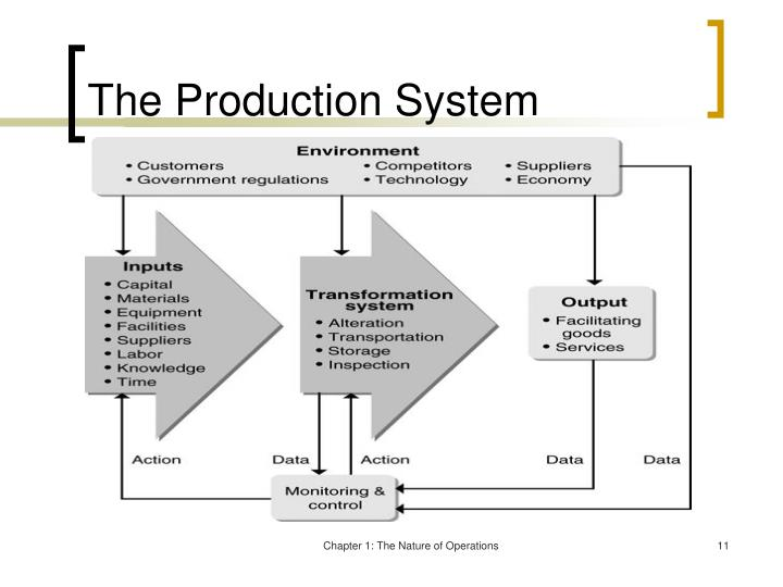 The Production System