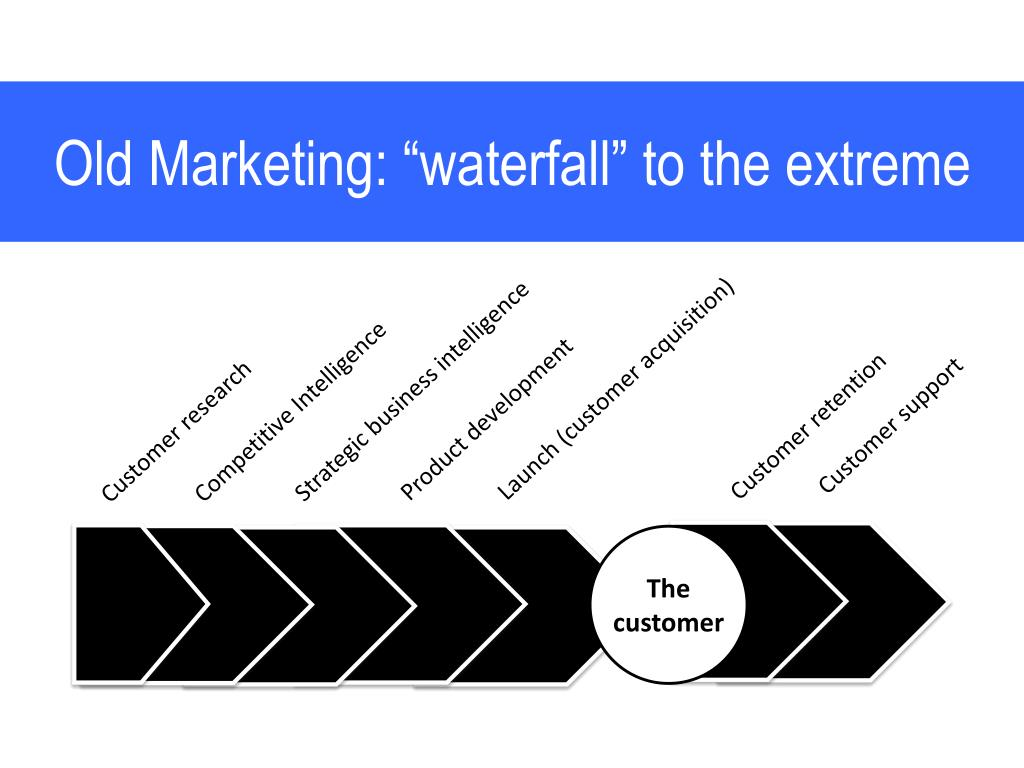"""Old Marketing: """"waterfall"""" to the extreme"""