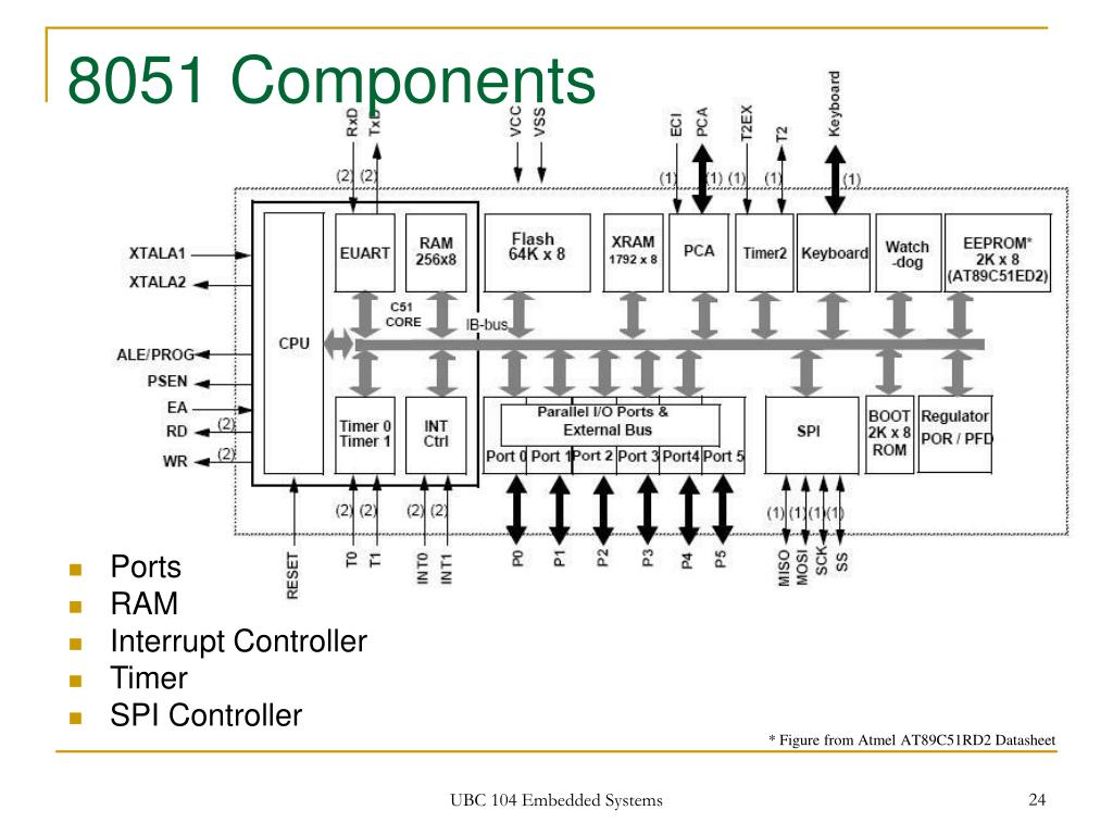 8051 Components