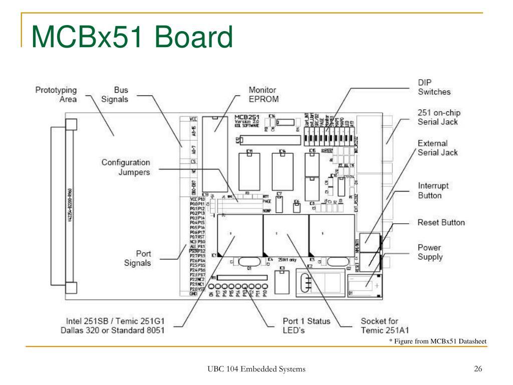 MCBx51 Board