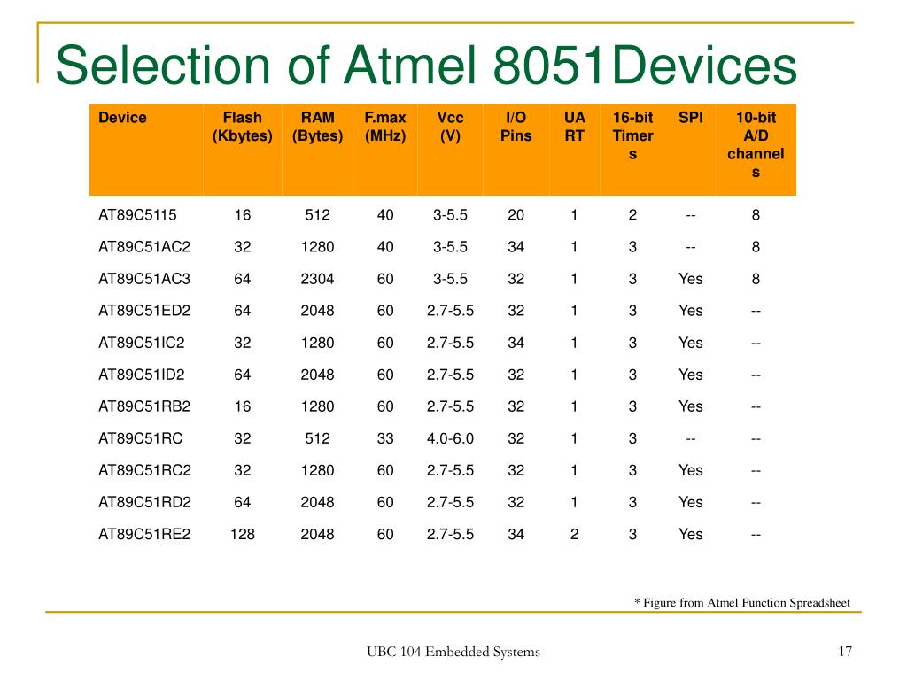 Selection of Atmel 8051Devices