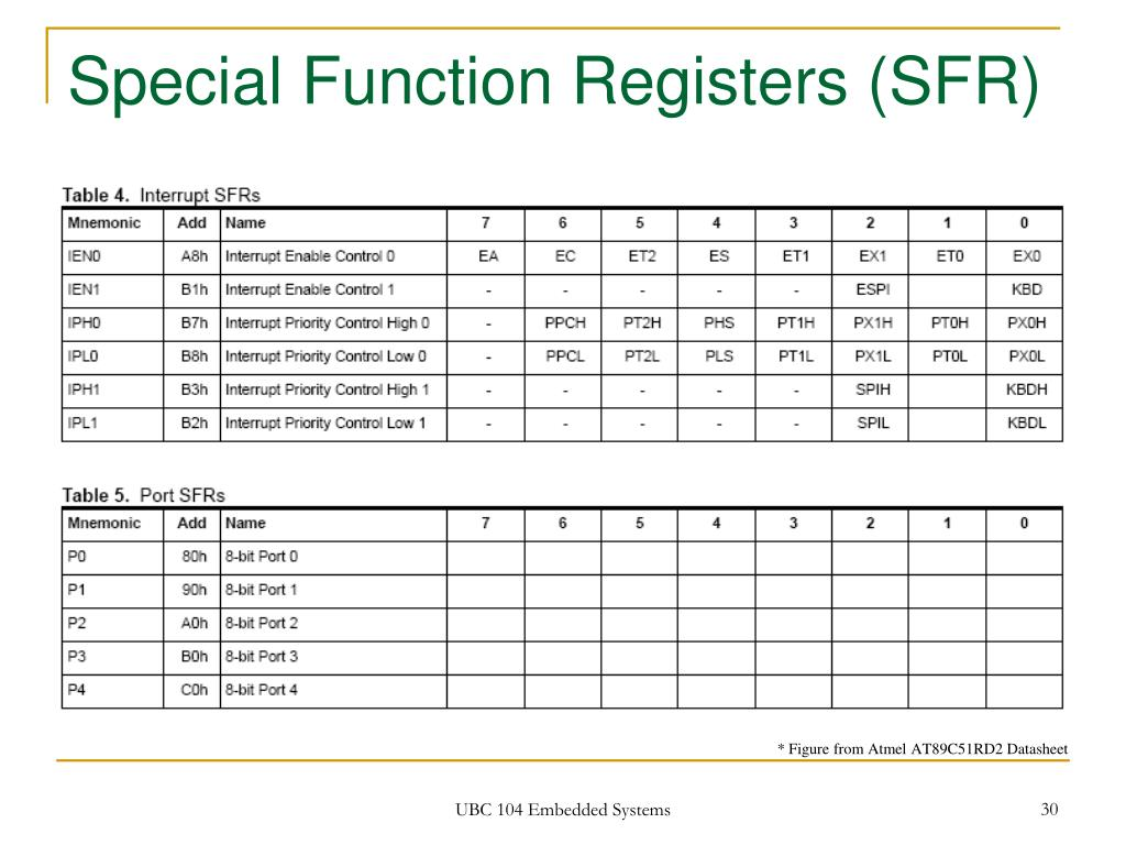 Special Function Registers (SFR)