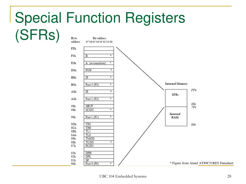 Special Function Registers (SFRs)