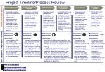 project timeline process review