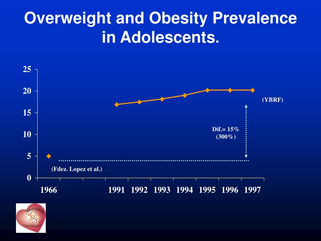 Overweight and Obesity Prevalence in Adolescents