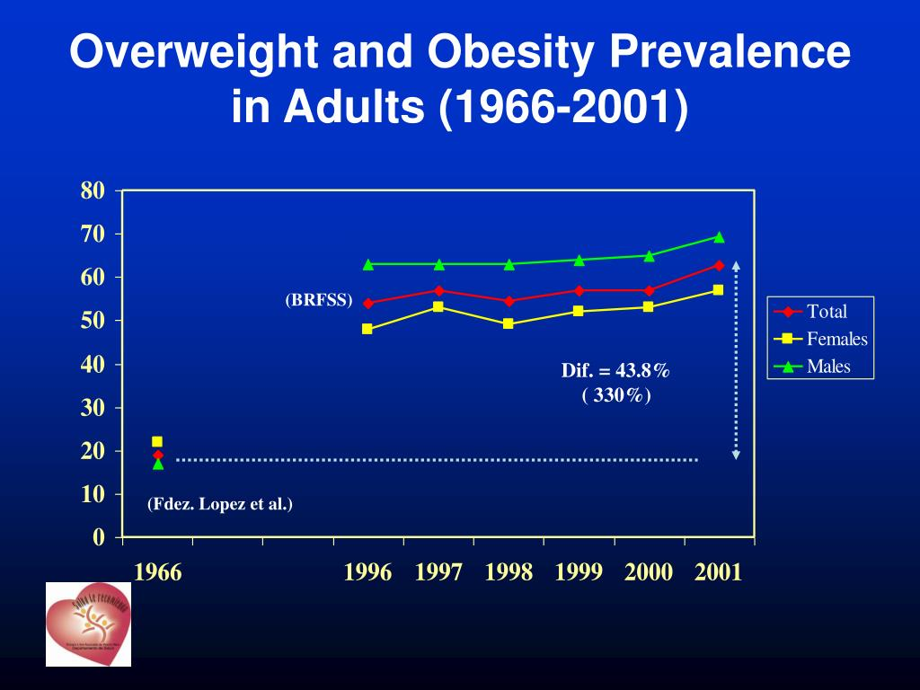 Overweight and Obesity Prevalence in Adults (1966-2001)