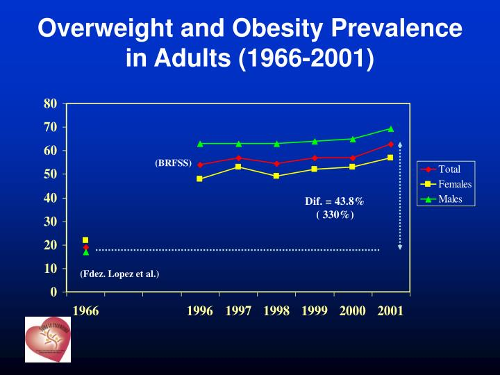Overweight and obesity prevalence in adults 1966 2001