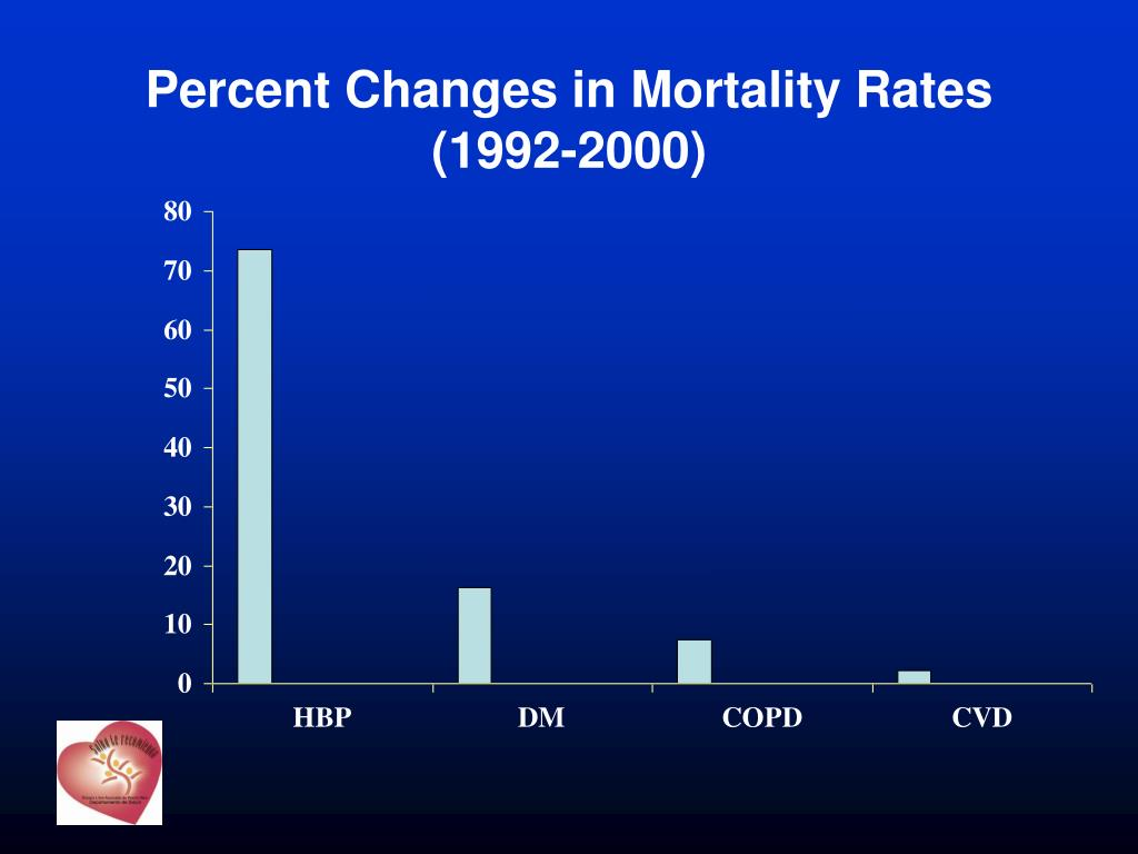 Percent Changes in Mortality Rates (1992-2000)