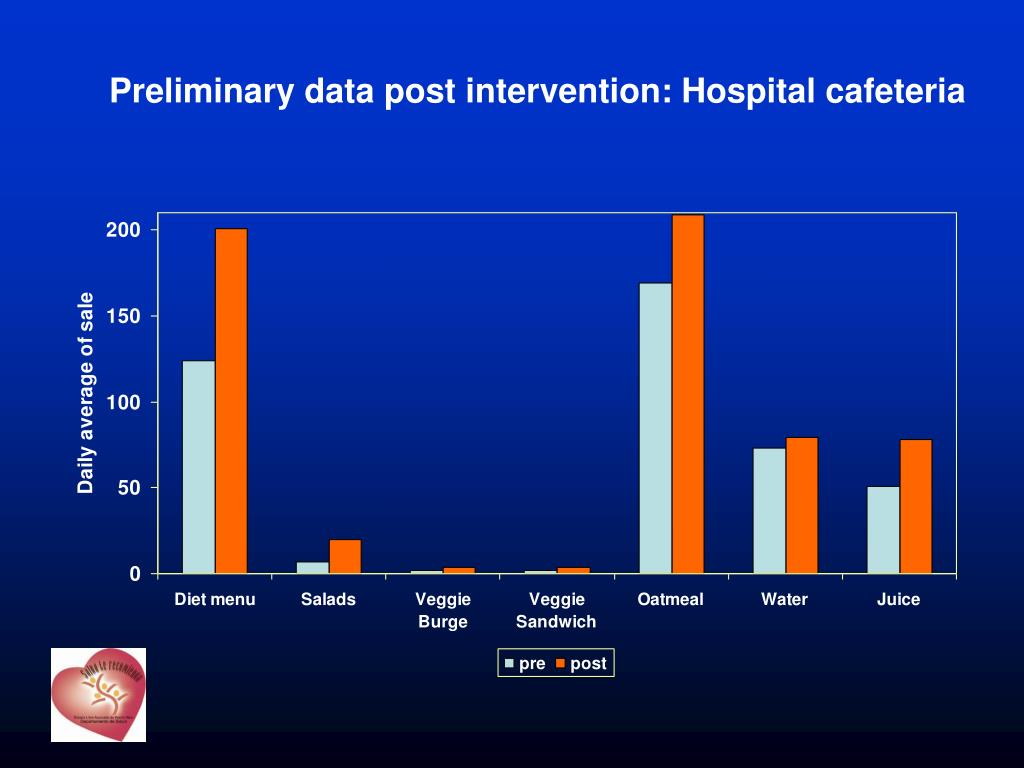 Preliminary data post intervention: Hospital cafeteria