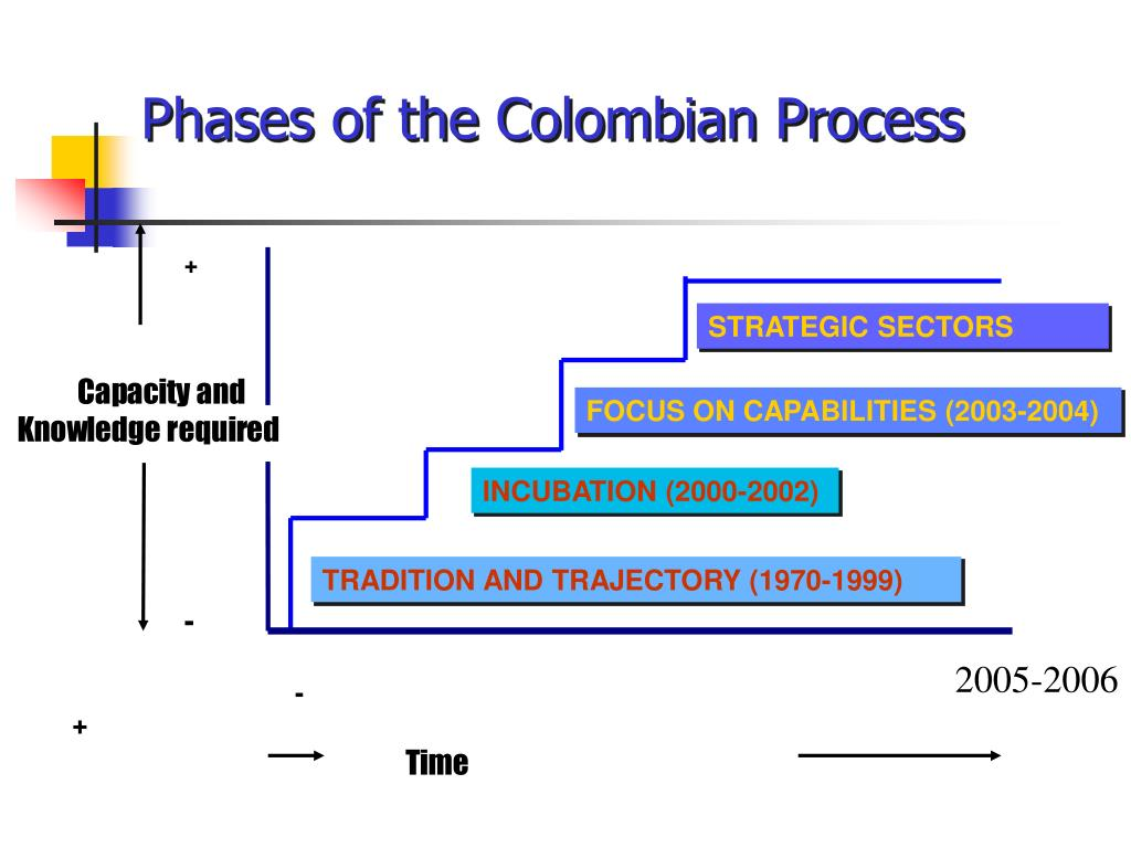 Phases of the Colombian Process
