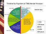 timeline for payment of tma vendor invoices