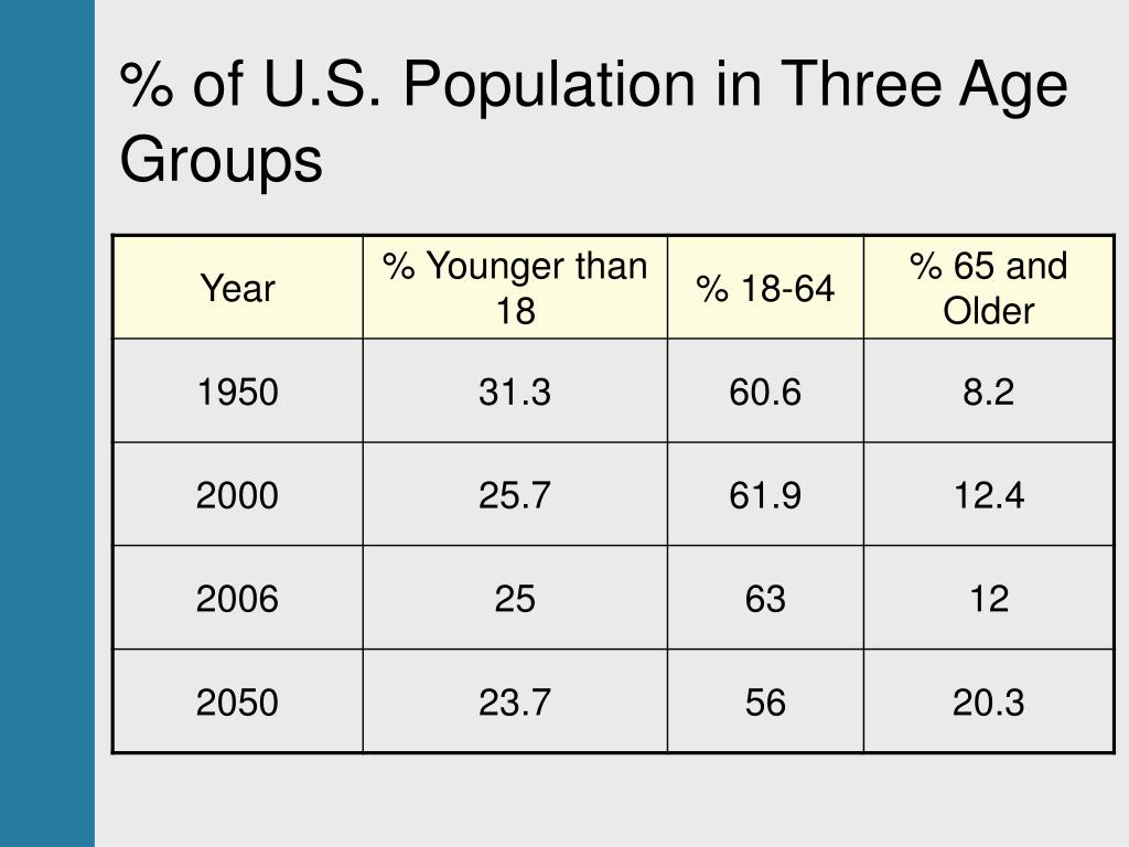 % of U.S. Population in Three Age Groups