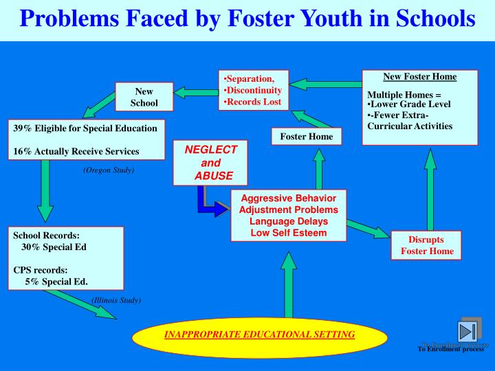 Problems Faced by Foster Youth in Schools