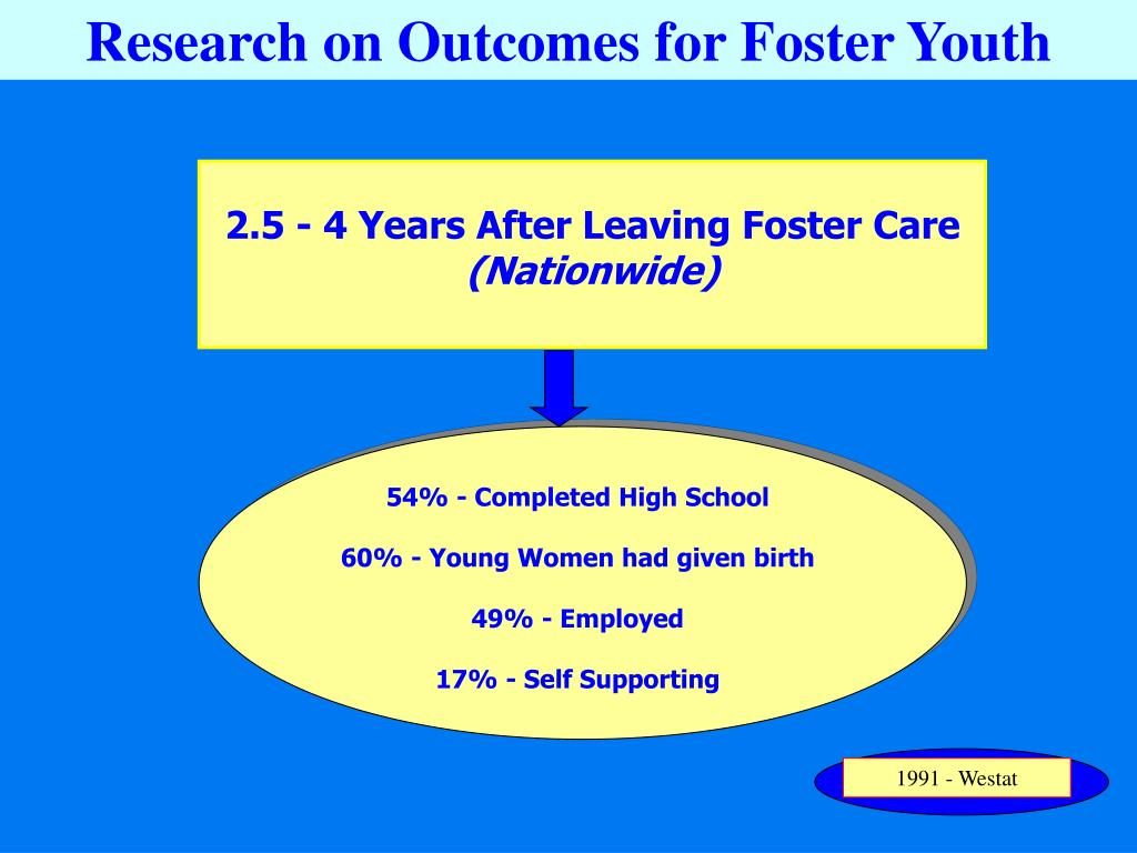 Research on Outcomes for Foster Youth