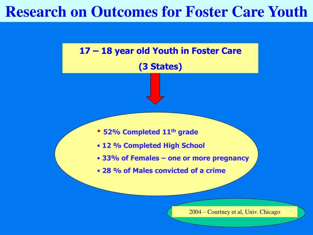 Research on Outcomes for Foster Care Youth