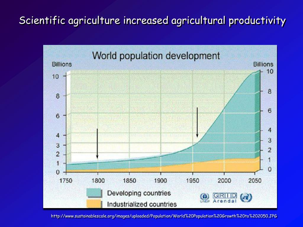 Scientific agriculture increased agricultural productivity