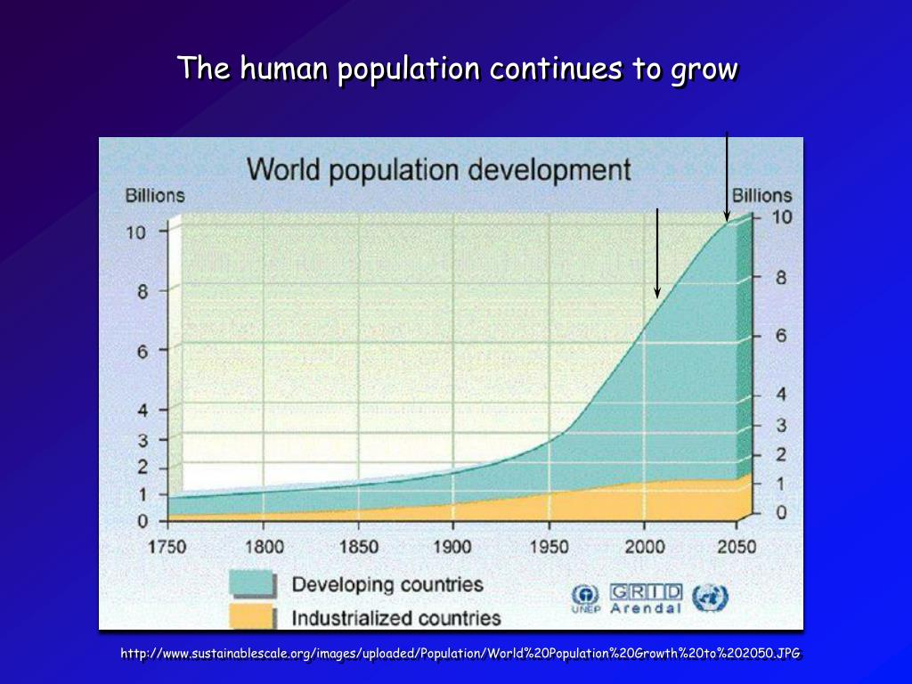 The human population continues to grow