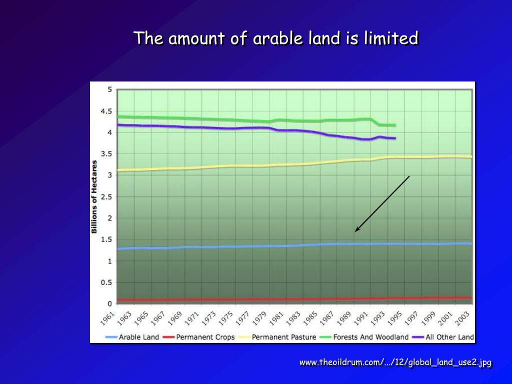 The amount of arable land is limited