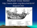 mayflower cross section http www alden org documents mfdiagram htm