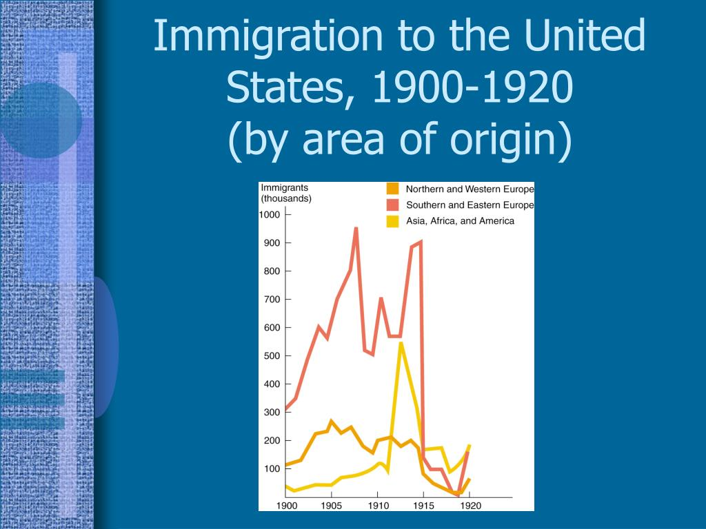 Immigration to the United States, 1900-1920