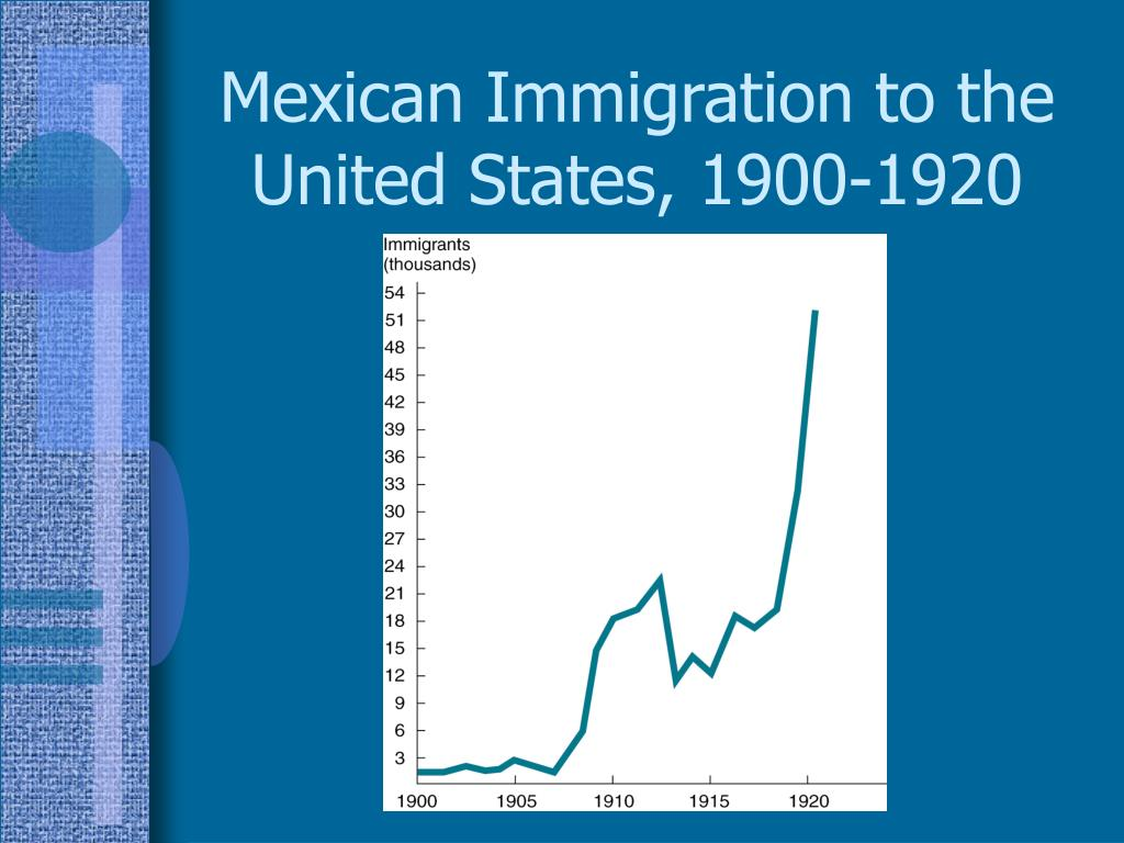 Mexican Immigration to the United States, 1900-1920