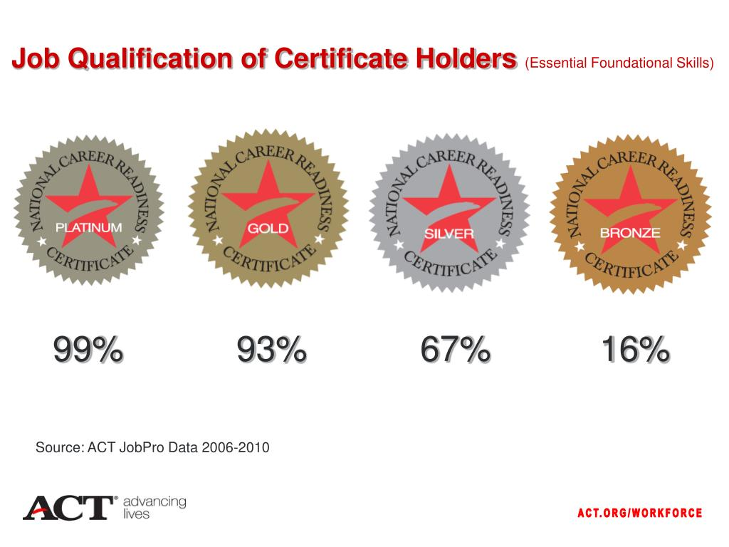Job Qualification of Certificate Holders