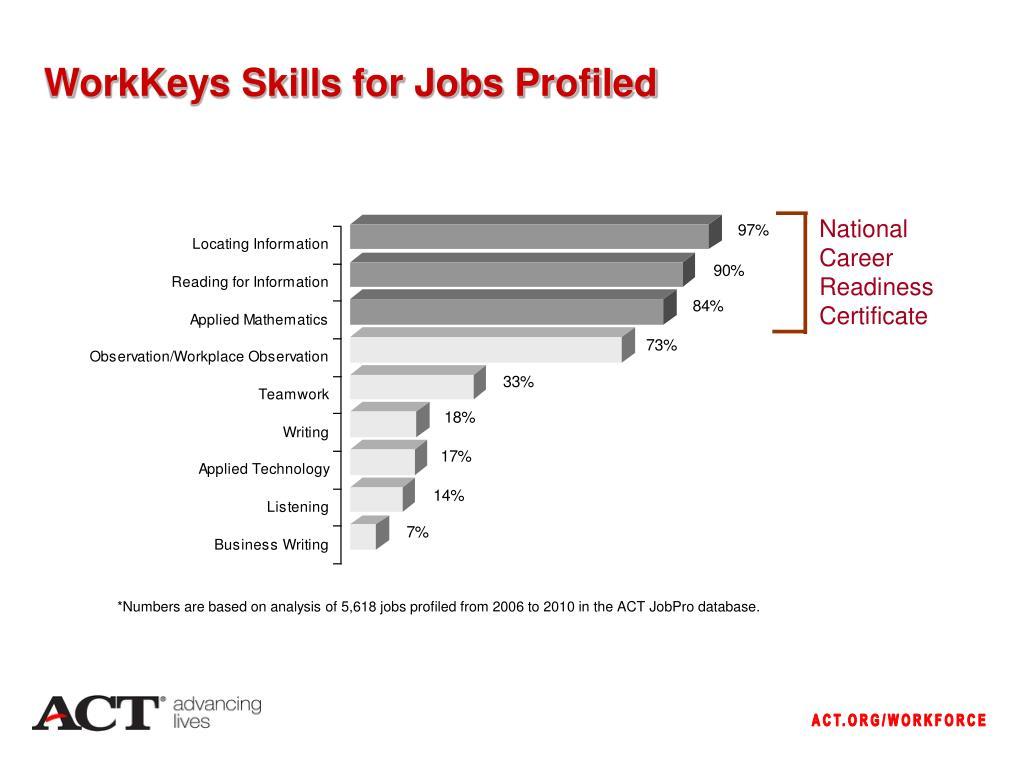 WorkKeys Skills for Jobs Profiled