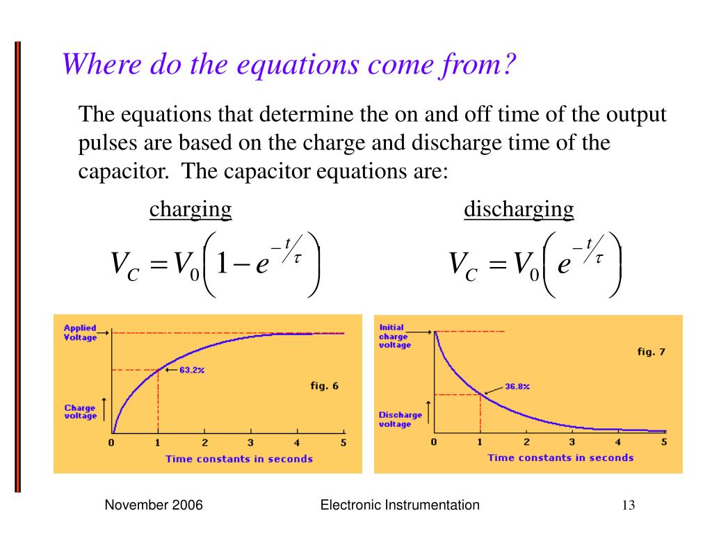Where do the equations come from?